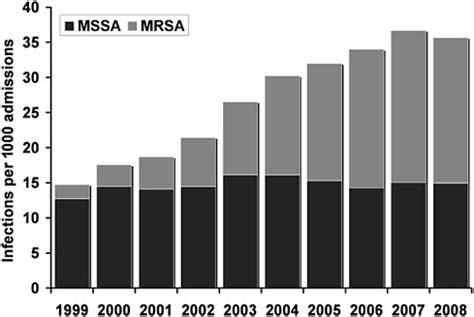 Mrsa Research Paper Free Essays - PhDessaycom